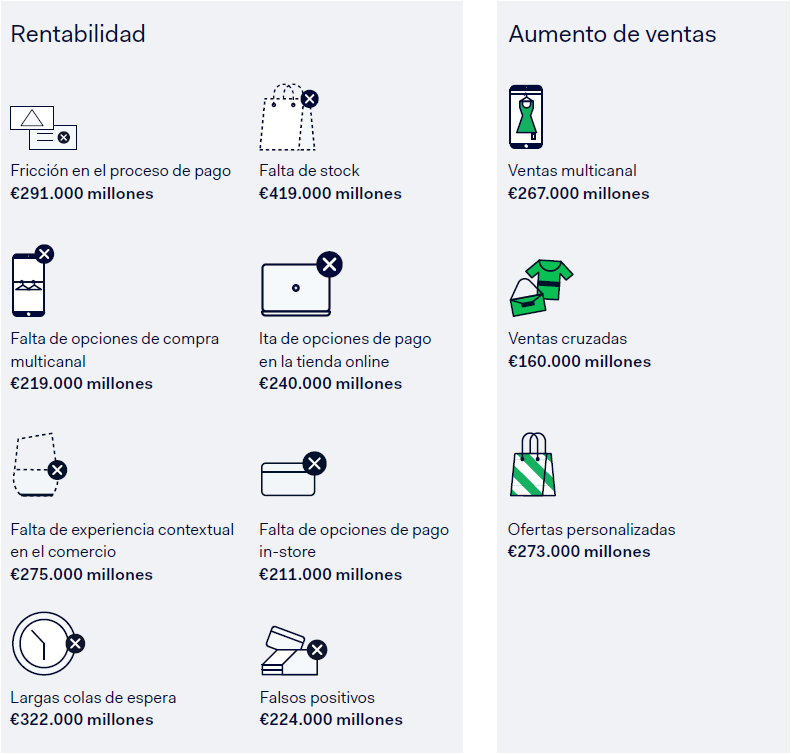 datos perdida rentabilidad sector retail