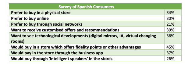 spanish consumer table